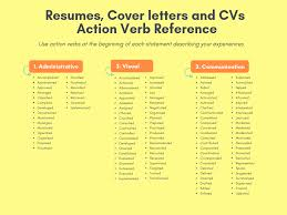 Resumes, Cover Letters And CVs Action Verb Reference ... Resume Writing Cover Letter Action Verbs The Best Intended For Sales New It Tips Elegant Inspirational Strong Actions Coinent80rascalme Using Keywords Oracle Alex Judi Fox Blog Visual Inspiration Remove These Words From Your Right Away Topresume List Doing Proletariatblog For To Use In Template