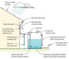 Residential Rainwater Collection System Installation In Austin And ... Garden Irrigation System Design The Best Designing A Basic Pvc Home On 1477x1109 Systems Diagrams Sprinkler Stunning Decor How To An Fire Ideas Inspiring Orbit Timer Manuals Videos At Smart Farms Oregon Miccontroller Based Adaptive Irrigation System Using Wsn For Variet To Install Valves Part 1 Of The Lawn Services Near Me Angies List
