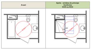 réglementation sur l accessibilité de la salle de bain