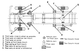 Duralast Floor Jack Instructions by Repair Guides Jacking Jacking Autozone Com