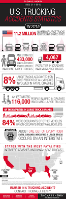 Trucking Accident Statistics - Best Image Truck Kusaboshi.Com California Truck Accident Stastics Car Port Orange Fl Volusia County Motor Staying In Shape By Avoiding Cars And Injuries By Mones Law Group Practice Areas Atlanta Lawyer In The Us Ratemyinfographiccom Commerical Personal Injury Blog Aceable 2018 Kuvara Firm Driver Is Among Deadliest Jobs Truckscom Deaths Motor Vehiclerelated Injuries 19502016 Stastic Attorney Dallas