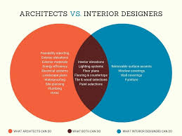 100 Interior Designers Architects Architect Vs Interior Designer Who Leads Your Office Build