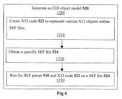 Patent US7437665 - SEF Parser And EDI Parser Generator - Google ... Patent Us8805345 Method And System For Processing Queries Us7437665 Sef Parser Edi Generator Google Firstcash Inc Form 8k Ex992 Exhibit 992 September 2 2016 Voippalcom Inc Provides Update On Recent Company Developments Vplm Stock Live Analysis 04182017 Youtube Us20050272415 System Method Wireless Audio Endeavor Ip 10q Ex212b Stock Transfer Coherent 8ka Ex991 991 January 18 2017 Us260036522 A