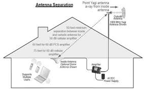 What Distance Is Needed From by Antennas And Antenna Placement Repeaterstore