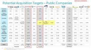 Tech Deck Penny Board Target by Hacked Salesforce Presentation Showed No Interest In Twitter But