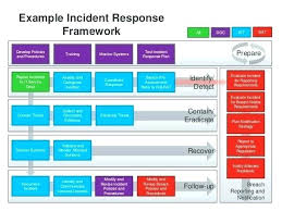 Cyber Security Incident Response Template Report Plan