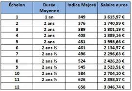 salaire des cadres de la sécurité sociale 2014 alliance des
