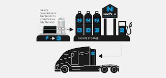 100 Www.trucks.com Nikola Motor Plans Fuel Cell Lab Predicts Diesels Demise