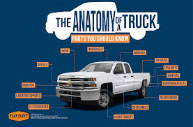 The Anatomy Of A Truck — Flex Fleet Rental Transpart Ireland Ltd Irelands Leading Supplier Of Truck Parts Avail The Cost Efficient Mini Truck Parts Online By Minitruckparts Quality Supply Ltd Mopar Jk8 Jeep Top Tangent Design Group Inc Chevrolet Colorado Zr2 Race Toughen Up Offroad Old Red Cabin A Broken And Spare On The Street In Trailer Catalogue 2018 Tamiyacardeen Print Advertising Carson Blue Modern Semi Rig With Custom Chrome Stock Photo Introducing Power 10 Universal Releases A New