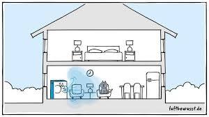 klimaanlage fürs haus top modelle infos tipps