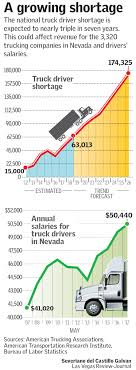 Truck Driver Shortage Eating Into Las Vegas Valley Company Profits ... A Good Living But A Rough Life Trucker Shortage Holds Us Economy How Much Do Truck Drivers Make Salary By State Map Ecommerce Growth Drives Large Wage Gains For Pages 1 I Want To Be Truck Driver What Will My Salary The Globe And Top Trucking Salaries Find High Paying Jobs Indo Surat Money Actually Driver In Usa Best Image Kusaboshicom Drivers Salaries Are Rising In 2018 Not Fast Enough Real Cost Of Per Mile Operating Commercial Pros Cons Dump Driving Ez Freight Factoring Selfdriving Trucks Are Going Hit Us Like Humandriven