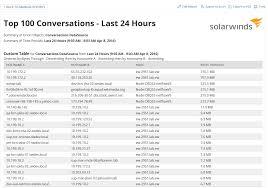 Solarwinds Web Help Desk Demo by Netflow Traffic Analyzer G2 Crowd