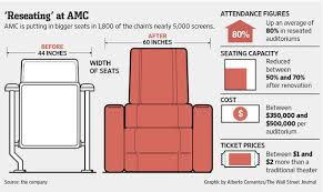 AMC Movie Theaters Getting Seat Upgrade The Interrobang