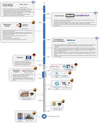 LikeInMind / CV TimeLine Examples Resume Templatesicrosoft Word Project Timeline Template Cv Vector With A Of Work Traing Green Docx Vista Student Create A Visual Infographical Resume Or Timeline By Tejask25 Flat Infographic Design Set Infographics Samples To Print New Printable 46 Unique 3in1 Deal Icons Business Card S Windows 11 Is Extremely Useful If Developers Support It Microsoft Office Rumes John Alexander Stock Royalty Signature Hiration