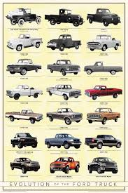 Evolution Of Ford Trucks - Google Search | Trucking | Pinterest ... History Of The Chevy Ck Truck 15 Pickup Trucks That Changed World 2019 Silverado Allnew For Sale Cameo Year Make And Model 196772 Chevrolet Subu Hemmings Daily Respecting Syndicate Series 01 Street Ctennial Edition Headlines 100 Years I Think This Is Same Truck With A Good History 1951 3100 5 Window Pick Up Salestraight 63 On A Of 41 To 59 Pickups The Colorado Long Offroad Performance Depaula Check Out This Mudsplattered Visual
