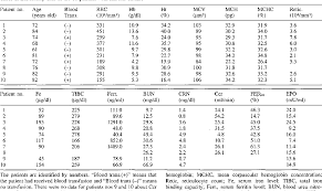 100 Itai Itai Itai 4 Table 1 From Hypoproduction Of Erythropoietin Contributes To