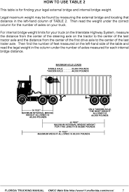 100 Truck Axle Weight Limits WHAT YOU NEED TO KNOW ABOUT SIZE AND WEIGHT LIMITS PDF