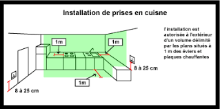 schema cuisine schema cuisine plan cuisine equipee angle x cm schema electrique