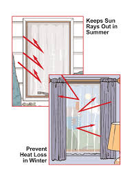 Bed Bath And Beyond Canada Blackout Curtains by Awesome Ideas Heat Blocking Curtains Solar Curtains Or Blinds And