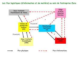 siege de zara ppt demasquez zara powerpoint presentation id 1174089