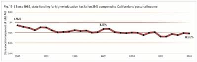 Cal Grant Income Ceiling Agi by Keep California U0027s Promise Uncategorized