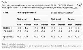 hdl cholesterol range normal what will be cholesterol level after food