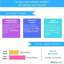 VoIP Services – Market Drivers And Forecasts By Technavio ...
