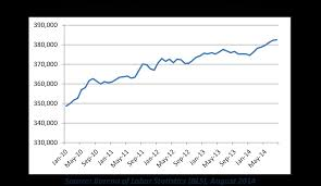 bureau of labor staistics chart waste and recycling industry employment continues to grow