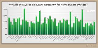 Free Home Insurance Quotes & Expert Tips pare & Save Money Today