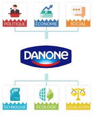danone etudes analyses marketing et communication de danone