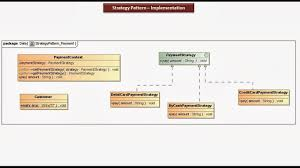 Decorator Pattern Java 8 by Java Ee Strategy Design Pattern Implementation Payment