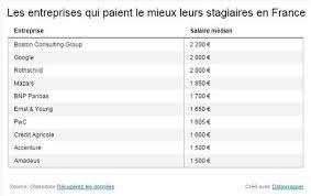 ces entreprises qui paient leurs stagiaires plus de 1500 euros par