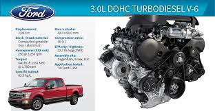 100 Best Pick Up Truck Mpg 2019 Wards 10 Engines Ford F150 30L DOHC Turbodiesel V6