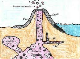 Diagram Of Igneous Rock Formation Zones