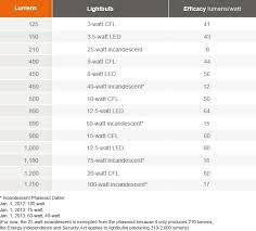 light bulbs the different types hgtv