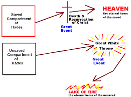 Summary Of What The Bible Teaches On Hades By William Newell