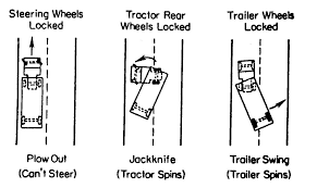 CTBSSP Synthesis 3 – Highway/Heavy Vehicle Interaction Interaction ... Fdm 1125 Intersections At Grade Truck Making Tight Turn On Residental Street Youtube Semi Trailer Drawing Getdrawingscom Free For Personal Use Intersection Channelization Guidelines Longer And Wider Trucks Truck Routing Api Bing Maps Enterprise Design Vechicle Turning Radius Curb Xilin High Lift Hand Pallet Jf Material Handling Chapter 400 Intersections At Grade Landscaping Your Business Needs Project Cost Estimates 4a Design For Trucks
