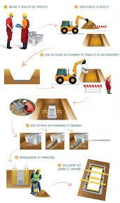 chambre de tirage d馭inition guide pour les chambres de tirage et de raccordements en béton cerib