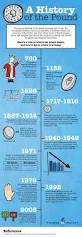 Edmund Fitzgerald Sinking Timeline by 8 Best History Infographics Images On Pinterest Fun Facts
