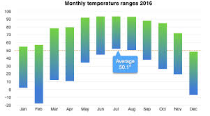 normal temperature range chart solar up hill house