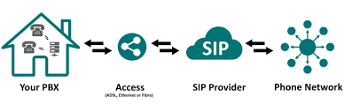 Future Of ISDN (It's Looking A Lot Like SIP!) - An Engineer's Log Sip Trunking To The Vx900 Unadulrated Ndery Callacloud Cfiguration With Beronet Voip Gateway Gotrunk Manual Ip Pbx 3cx Sip Trunks Callbox Systems Sonus Sbc 12000 V611 Iot Skype For Business 2015 Pure Patent Us20070133525 System And Method Facilitating Testimonials Asteriskhome Handbook Wiki Chapter 2 Voipinfoorg Providers Uk Be A Provider Complete Solution Reviews Of 2017 2018 At Review Centre Routing Is Fun Terminal Interactive