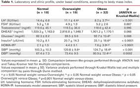 lh blood test normal range impact of mass index on blood pressure levels in patients