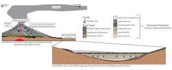 geologic history florissant fossil beds national monument u s