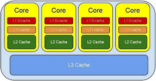 2 Answers How many caches are there in a CPU