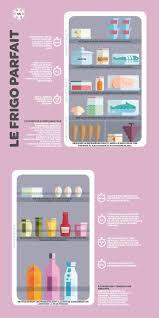 ranger le frigo et les aliments selon la zone de réfrigérateur