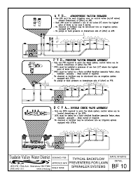 Tualatin Valley Water District : Request Standards And Details Garden Irrigation System Design The Best Designing A Basic Pvc Home On 1477x1109 Systems Diagrams Sprinkler Stunning Decor How To An Fire Ideas Inspiring Orbit Timer Manuals Videos At Smart Farms Oregon Miccontroller Based Adaptive Irrigation System Using Wsn For Variet To Install Valves Part 1 Of The Lawn Services Near Me Angies List