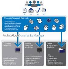 Service Desk Software Requirements by Rocket Aldon Community Manager Rocket Software