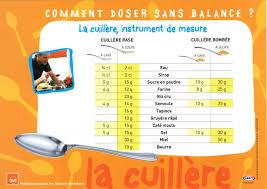 mesure cuisine sans balance comment doser sans balance