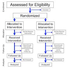Randomized experiment Wikiwand