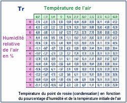 taux humidit chambre merveilleux taux d humidite dans une chambre 14 taux d humidite